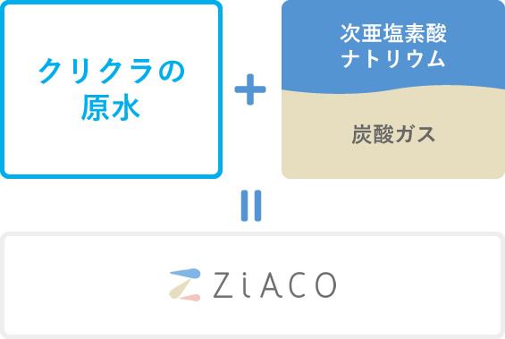 Ziaco