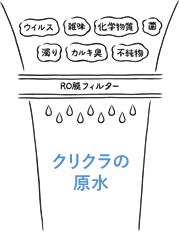 RO膜処理水 イメージ